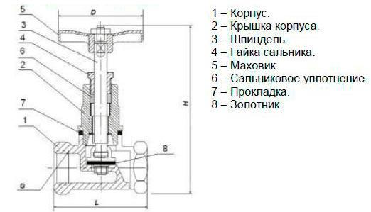 15б3р клапан запорный